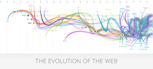 Evolution of Web